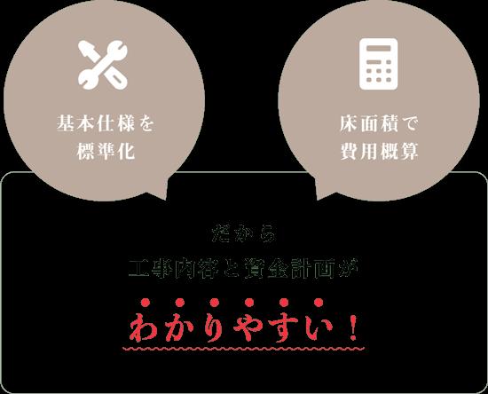 費用・プラン COST/PLAN|八戸市でリフォーム・リノベーションするなら|ぐっとリノベ